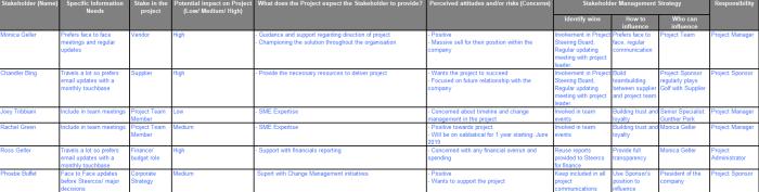 2018-11-13 13_48_11-Sample stakeholder Register and Power matrix - Excel